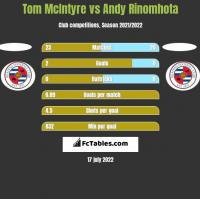 Tom McIntyre vs Andy Rinomhota h2h player stats