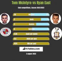 Tom McIntyre vs Ryan East h2h player stats