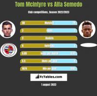Tom McIntyre vs Alfa Semedo h2h player stats