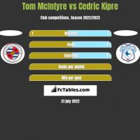 Tom McIntyre vs Cedric Kipre h2h player stats