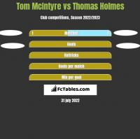 Tom McIntyre vs Thomas Holmes h2h player stats