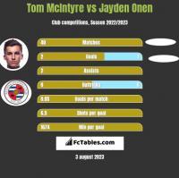 Tom McIntyre vs Jayden Onen h2h player stats