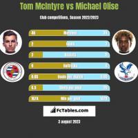 Tom McIntyre vs Michael Olise h2h player stats