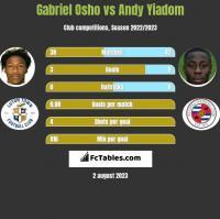 Gabriel Osho vs Andy Yiadom h2h player stats
