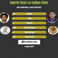 Gabriel Osho vs Callum Elder h2h player stats