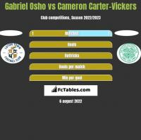 Gabriel Osho vs Cameron Carter-Vickers h2h player stats