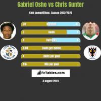 Gabriel Osho vs Chris Gunter h2h player stats