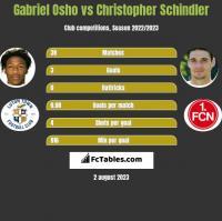 Gabriel Osho vs Christopher Schindler h2h player stats