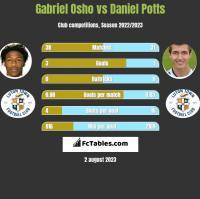 Gabriel Osho vs Daniel Potts h2h player stats