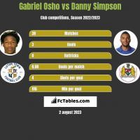 Gabriel Osho vs Danny Simpson h2h player stats