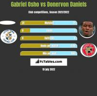 Gabriel Osho vs Donervon Daniels h2h player stats
