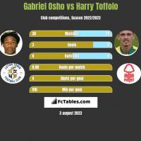 Gabriel Osho vs Harry Toffolo h2h player stats