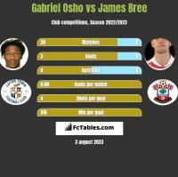 Gabriel Osho vs James Bree h2h player stats