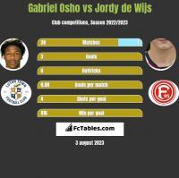Gabriel Osho vs Jordy de Wijs h2h player stats