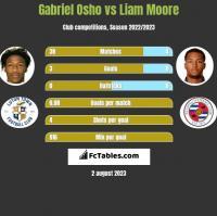 Gabriel Osho vs Liam Moore h2h player stats