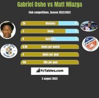 Gabriel Osho vs Matt Miazga h2h player stats