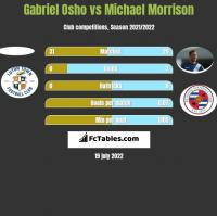 Gabriel Osho vs Michael Morrison h2h player stats