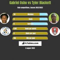 Gabriel Osho vs Tyler Blackett h2h player stats