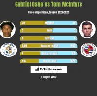 Gabriel Osho vs Tom McIntyre h2h player stats
