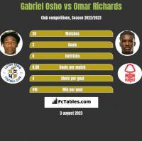 Gabriel Osho vs Omar Richards h2h player stats