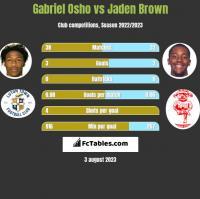 Gabriel Osho vs Jaden Brown h2h player stats