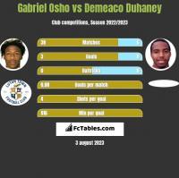 Gabriel Osho vs Demeaco Duhaney h2h player stats