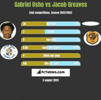 Gabriel Osho vs Jacob Greaves h2h player stats