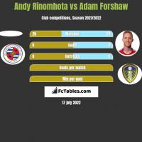 Andy Rinomhota vs Adam Forshaw h2h player stats