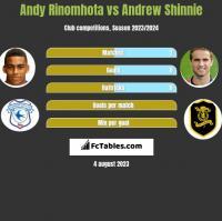Andy Rinomhota vs Andrew Shinnie h2h player stats