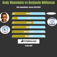Andy Rinomhota vs Benjamin Whiteman h2h player stats