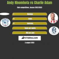 Andy Rinomhota vs Charlie Adam h2h player stats