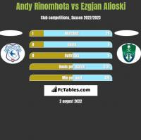 Andy Rinomhota vs Ezgjan Alioski h2h player stats