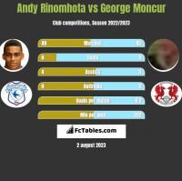 Andy Rinomhota vs George Moncur h2h player stats