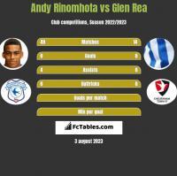 Andy Rinomhota vs Glen Rea h2h player stats