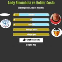 Andy Rinomhota vs Helder Costa h2h player stats