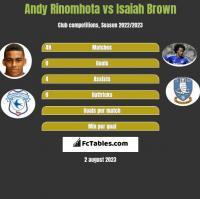 Andy Rinomhota vs Isaiah Brown h2h player stats