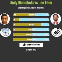 Andy Rinomhota vs Joe Allen h2h player stats