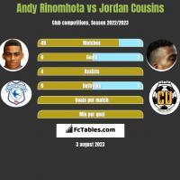 Andy Rinomhota vs Jordan Cousins h2h player stats