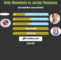 Andy Rinomhota vs Jordan Thompson h2h player stats