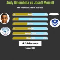 Andy Rinomhota vs Joseff Morrell h2h player stats