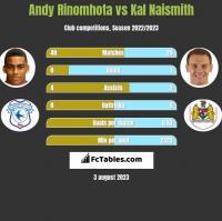 Andy Rinomhota vs Kal Naismith h2h player stats