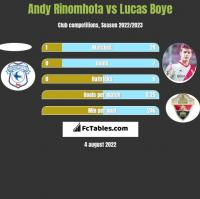 Andy Rinomhota vs Lucas Boye h2h player stats