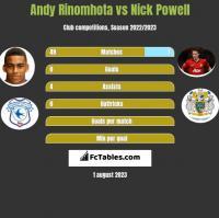 Andy Rinomhota vs Nick Powell h2h player stats