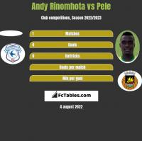 Andy Rinomhota vs Pele h2h player stats