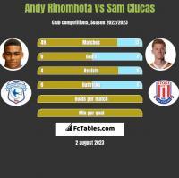 Andy Rinomhota vs Sam Clucas h2h player stats