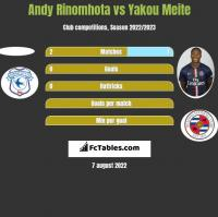 Andy Rinomhota vs Yakou Meite h2h player stats