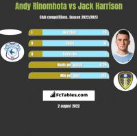Andy Rinomhota vs Jack Harrison h2h player stats