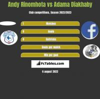 Andy Rinomhota vs Adama Diakhaby h2h player stats