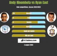 Andy Rinomhota vs Ryan East h2h player stats