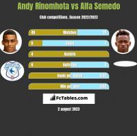 Andy Rinomhota vs Alfa Semedo h2h player stats